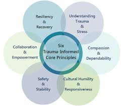 The How And Why Of Trauma Informed >> The Introductory Article To Our Series On Trauma Informed Care
